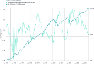 yield-curve-and-stock-market